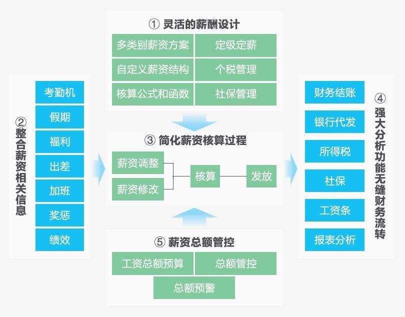 薪酬管理系统 | 北京联合汇创科技发展有限公司